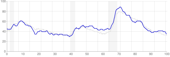 Ohio monthly unemployment rate chart from 1990 to March 2018